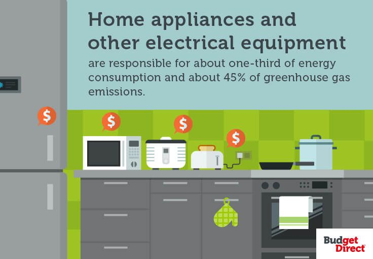 Energy Efficiency: Do Appliances Make A Difference?