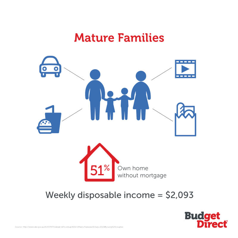 mature families need for life insurance