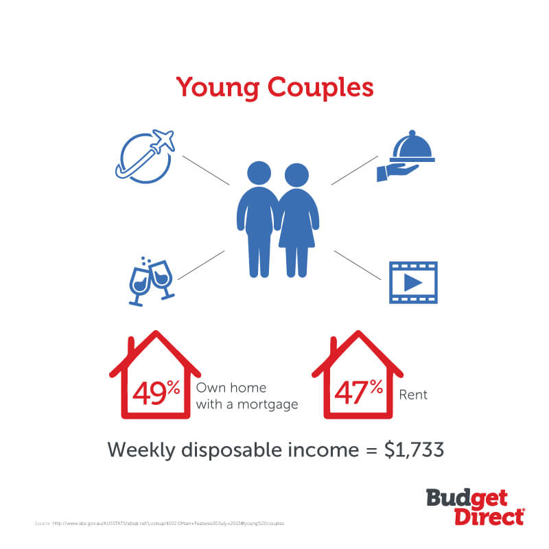 young couples needs for life insurance