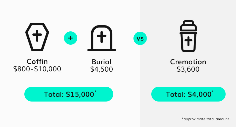 How much does a funeral cost in Australia? (with infographics)