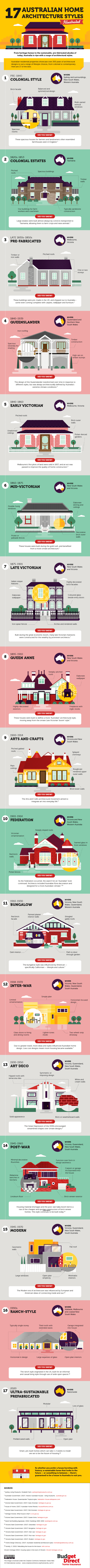 Check Out This Infographic Brought To You By Budget Direct Home Insurance.  It Takes A Look At 17 Of The Countryu0027s Key Features In Home Architecture.