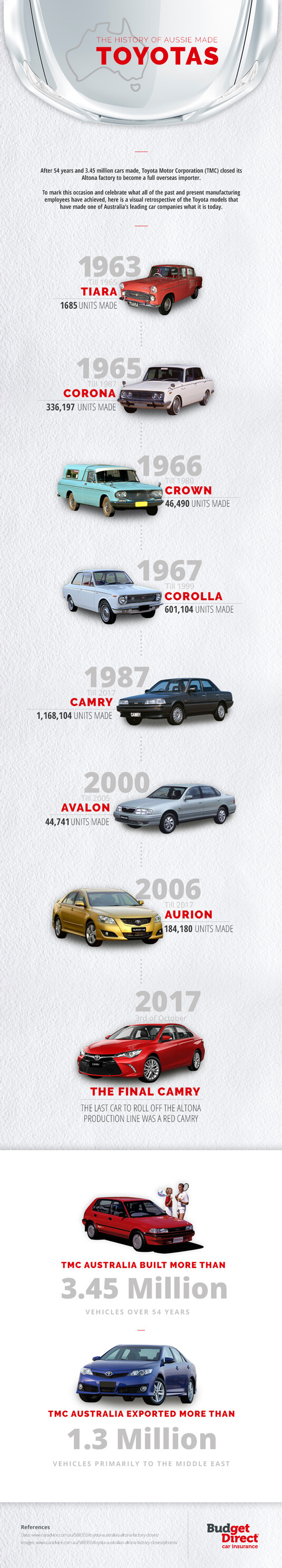 The history of Australian made Toyotas
