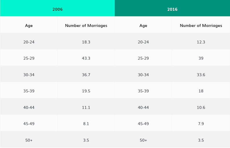 Marriage and divorce statistics Australia (with graphs & charts)