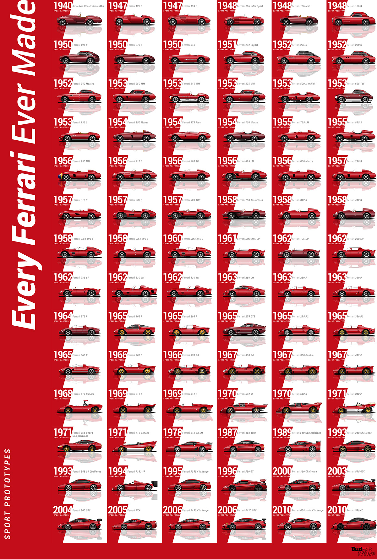 All Ferrari Models >> Ferrari Evolution Every Ferrari Ever Made Simply Savvy