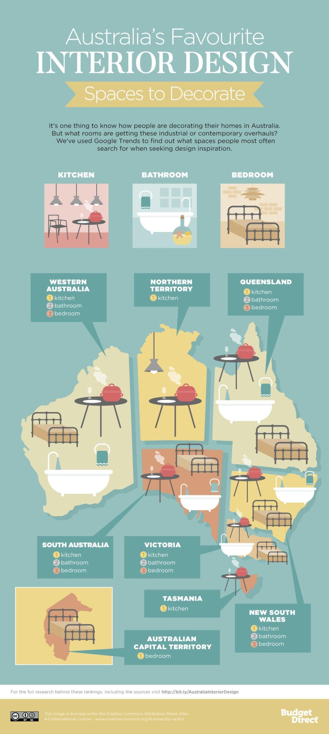 These are Australia's favourite interior design styles