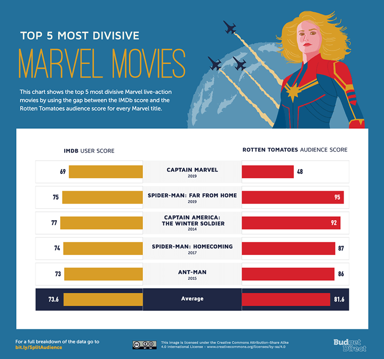 The Netflix Shows Disney Movies Imdb And Rotten Tomatoes Users Disagree On Insurance Solved Blog Budget Direct